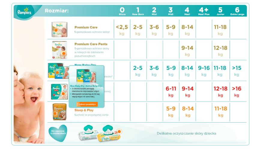 Pampers Premium Care 3 midi